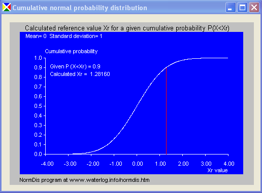 cumulative normal distribution