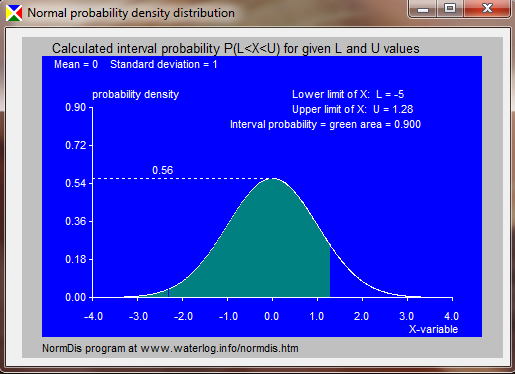 normal density distribution