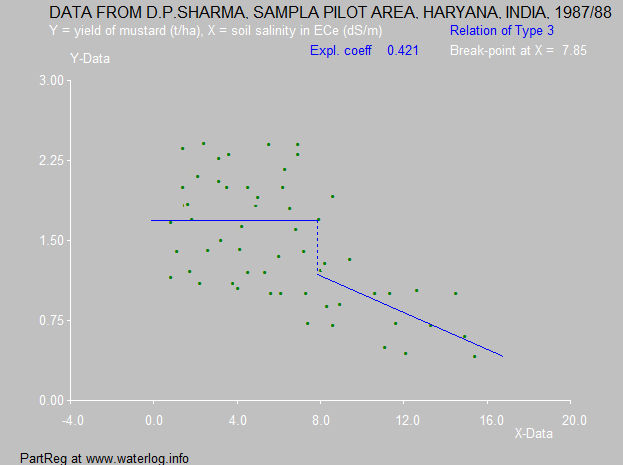 mustard and salinity in Sampla