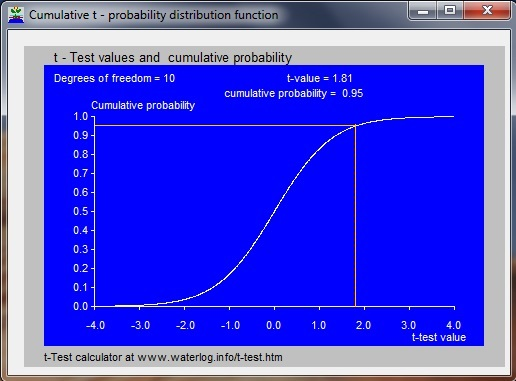T-test cumulative distribution
